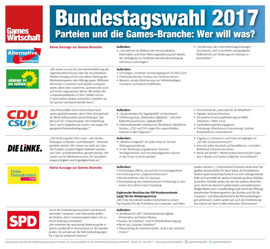 Bundestagswahl 2017: Was steht in den Wahlprogrammen zum Thema Games? (Stand: 24.7.2017)