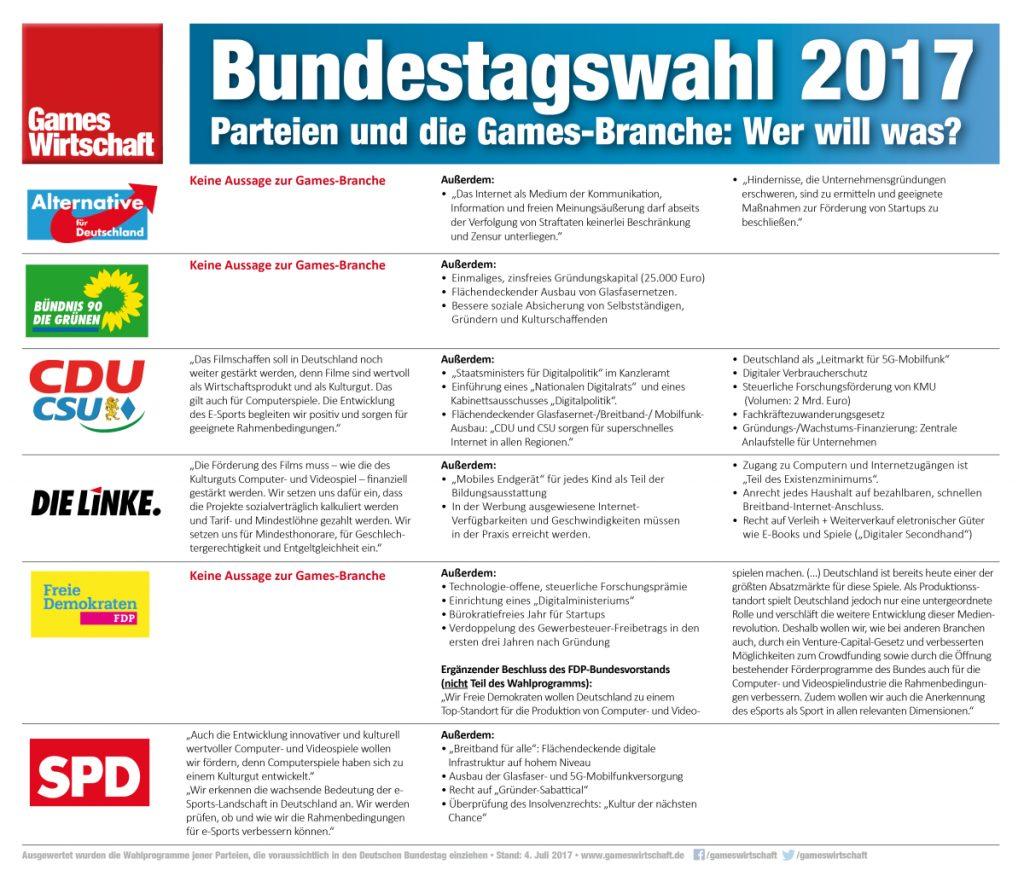 Bundestagswahl 2017: Was steht in den Wahlprogrammen zum Thema Games? (Stand: 4.7.2017)