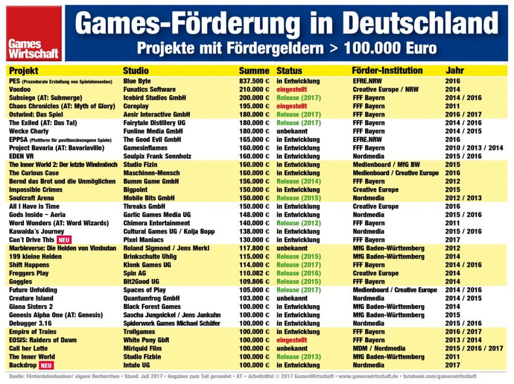 Games-Förderung in Deutschland: Im 2. Quartal 2017 gab es zwei Neuzugänge.