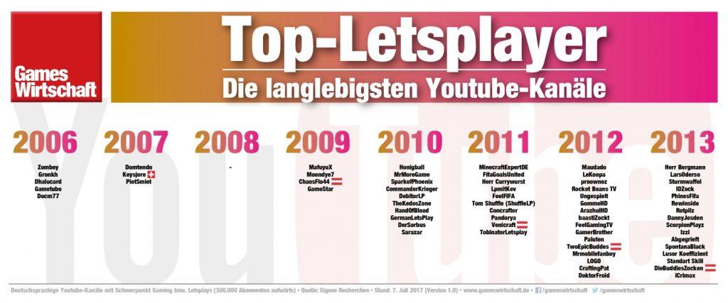 Seit wann existieren die Youtube-Kanäle von PietSmiet, Paluten & Co.?