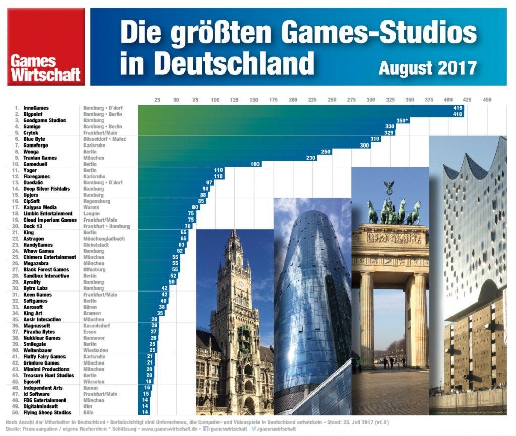 Die 50 größten Games-Entwickler in Deutschland (Stand: 25. Juli 2017)