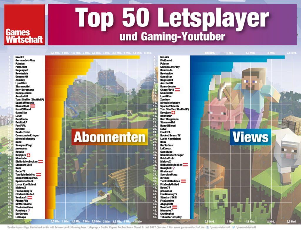 Die 50 reichweitenstärksten Letsplayer im deutschsprachigen Raum (Stand: Juli 2017)