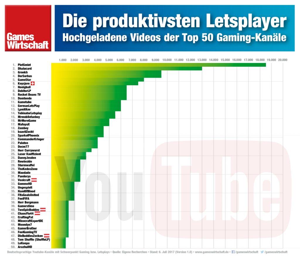 Die fleißigsten Letsplayer: Wer hat die meisten Videos hochgeladen? (Stand: Juli 2017)