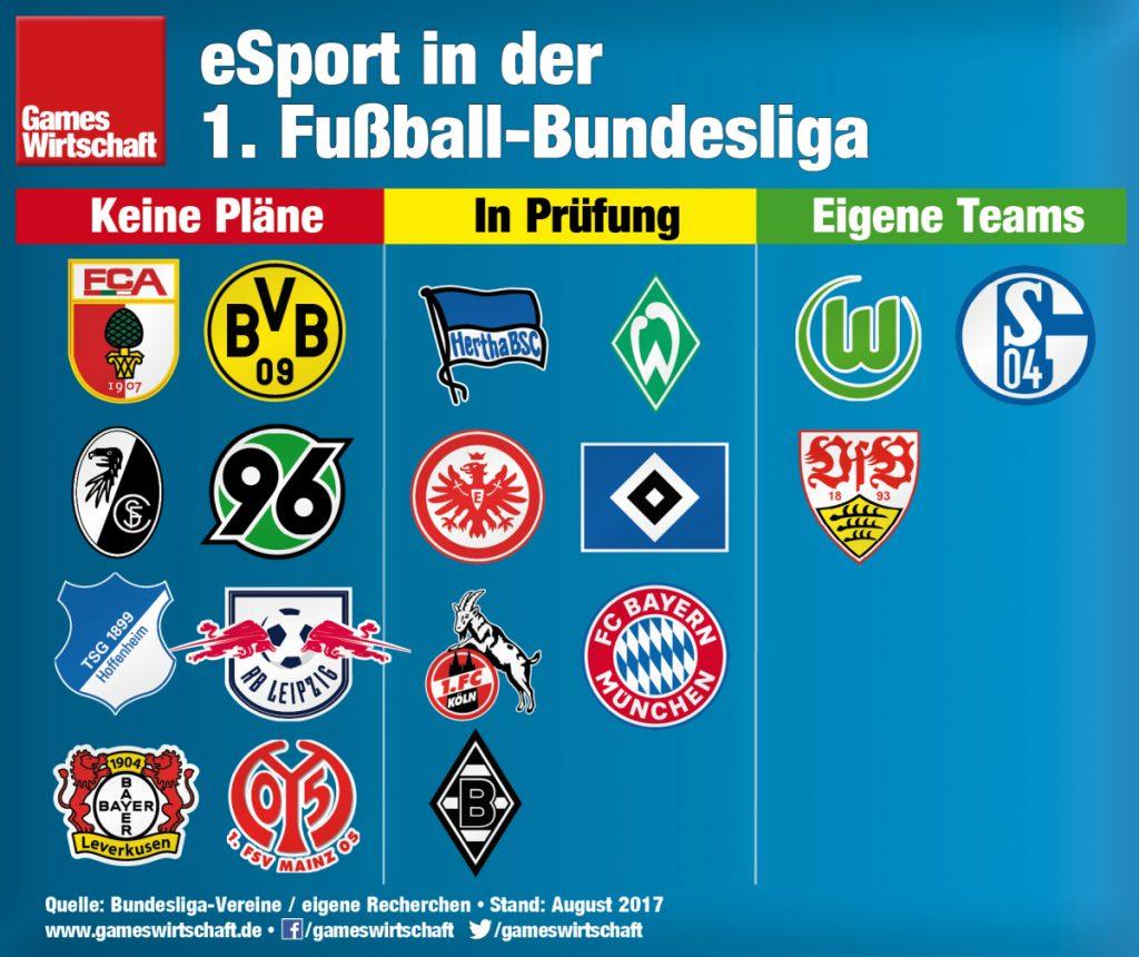 Mit Wolfsburg, Schalke und Stuttgart gib es bislang drei Bundesligisten mit eigener eSport-Abteilung.