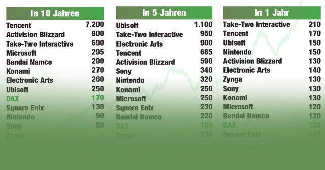 Games-Aktien im Vergleich: Wie sich die Kurse führender Computerspiele-Hersteller entwickelt haben.