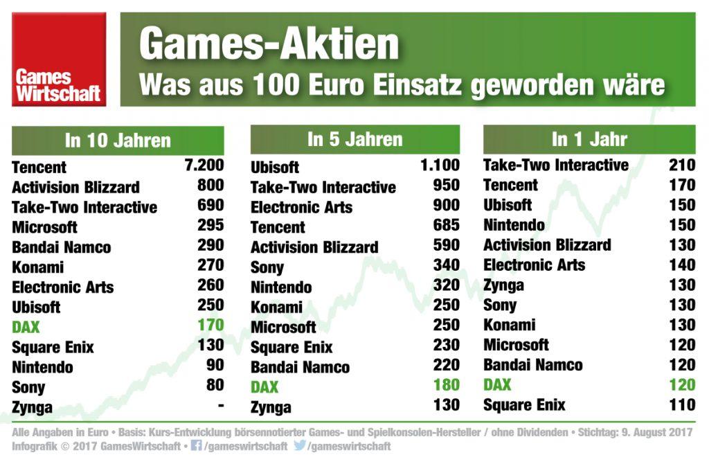 Einsatz verzehnfacht: Mit Games-Aktien konnte man in den vergangenen Jahren nicht viel falsch machen.