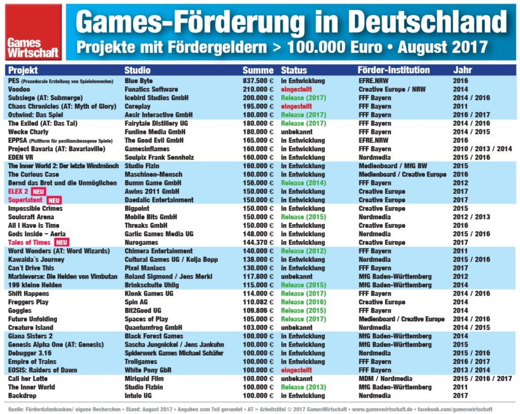 Geförderte Games-Projekte made in Germany (Stand: August 2017)