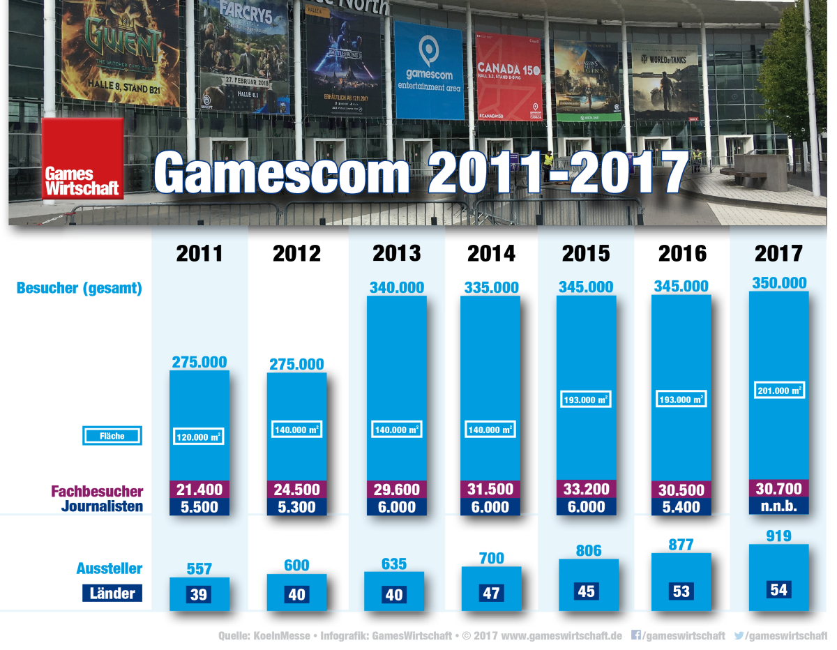 Gamescom 2021 Besucherzahlen