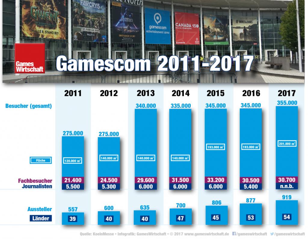 Wenige Tage nach der Gamescom 2017 wurden die Besucherzahlen leicht nach oben korrigiert - auf mittlerweile 355.000 Teilnehmer.