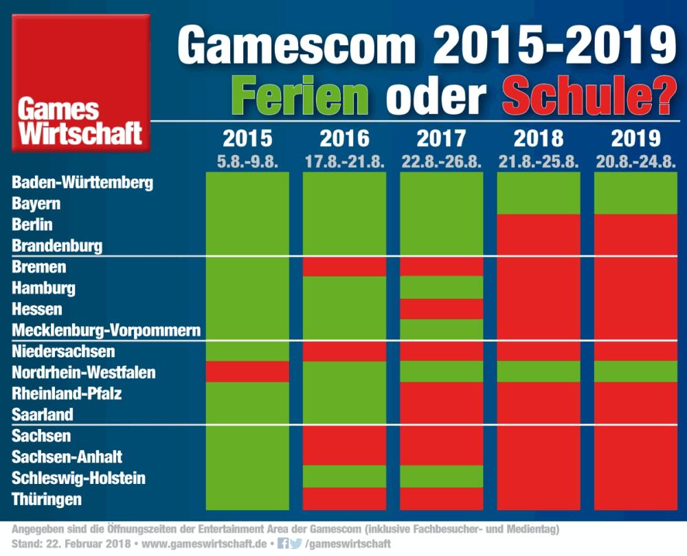 Gamescom 2020 Preise