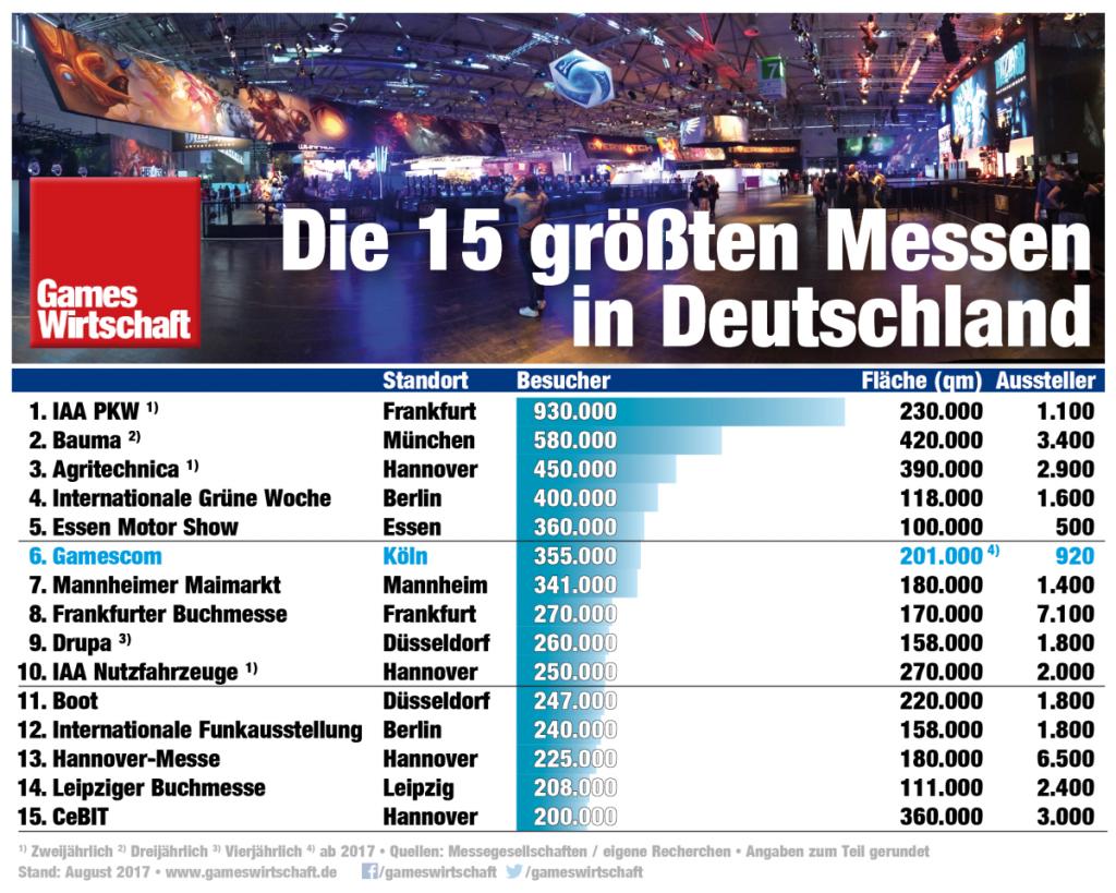 Mit 355.000 Besuchern ist die Gamescom die drittgrößte, jährlich stattfindende Publikumsmesse in Deutschland (Stand: August 2017)