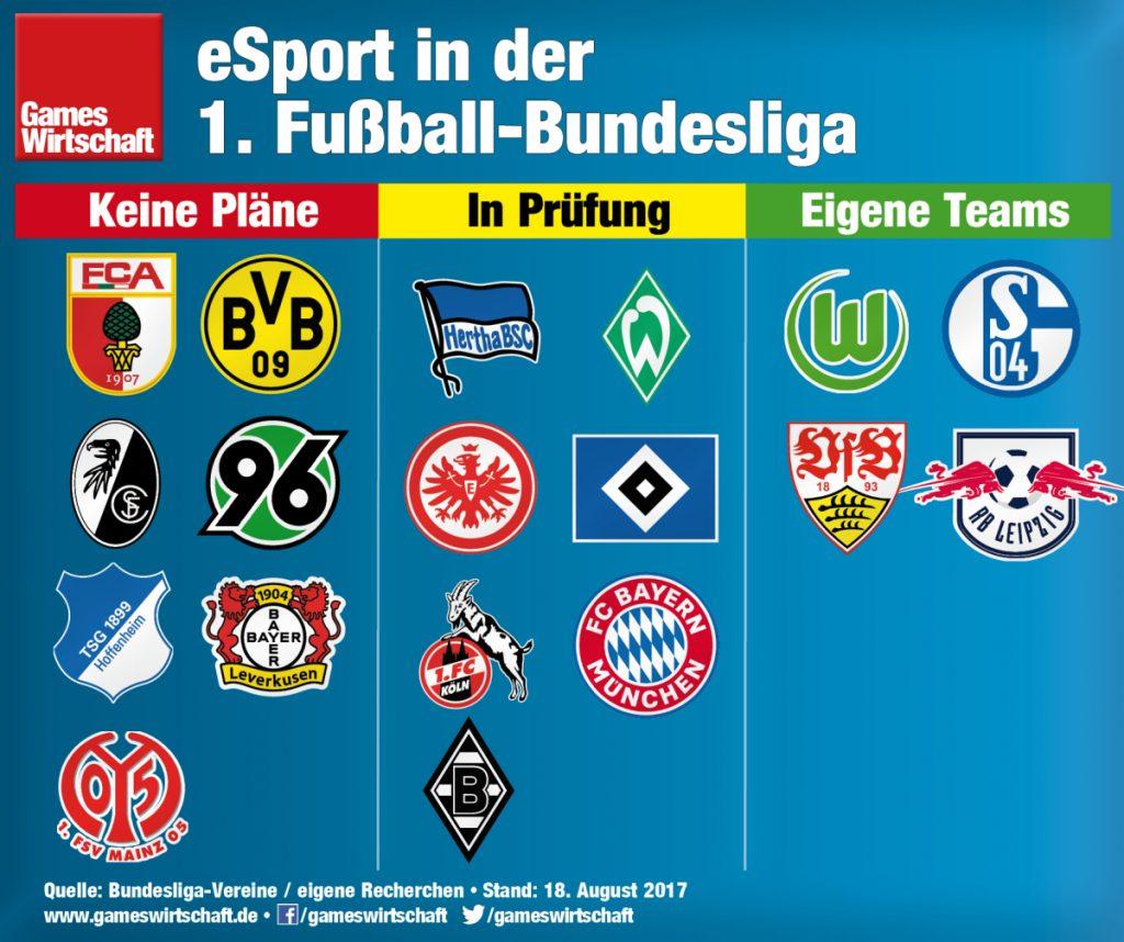 RB Leipzig ist der vierte Bundesligist, der vereinseigene eSportler beschäftigt.