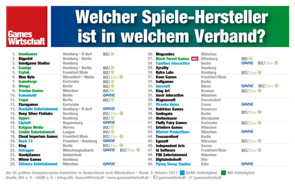 Die 50 größten Spiele-Entwickler in Deutschland - und die Branchenverbände, von denen sie vertreten werden (Stand: 5.10.2017)