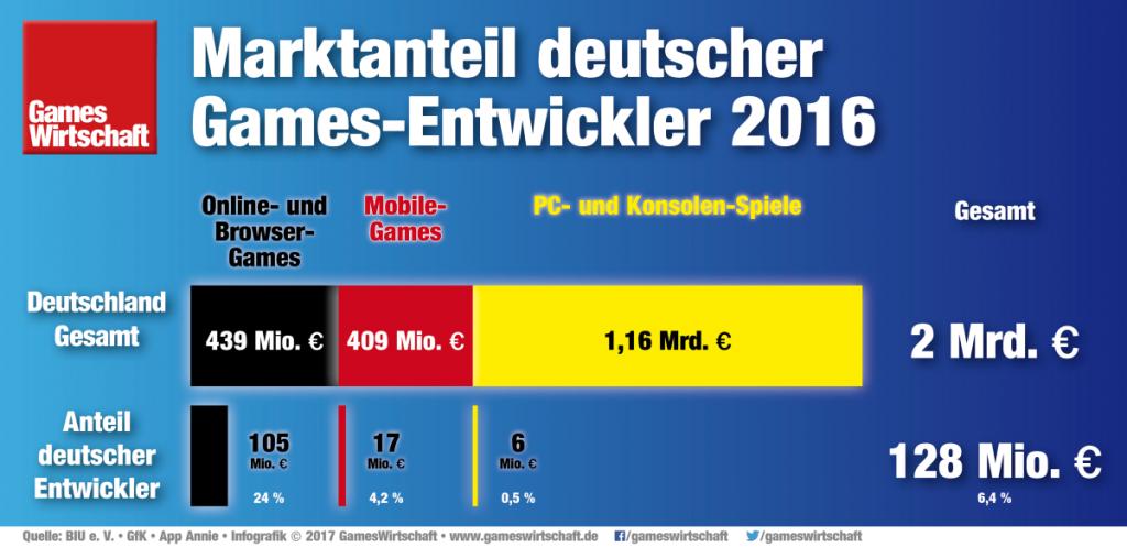 Inlands-Marktanteil deutscher Games-Entwickler 2016 (Quelle: BIU, GfK)