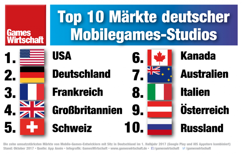 Größer Absatzmarkt für deutsche Mobilegames-Studios sind die USA (Quelle: App Annie)