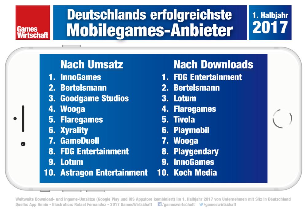 Die Top 10 der erfolgreichsten Mobilegames-Anbieter aus Deutschland (1. Halbjahr 2017, Quelle: App Annie)