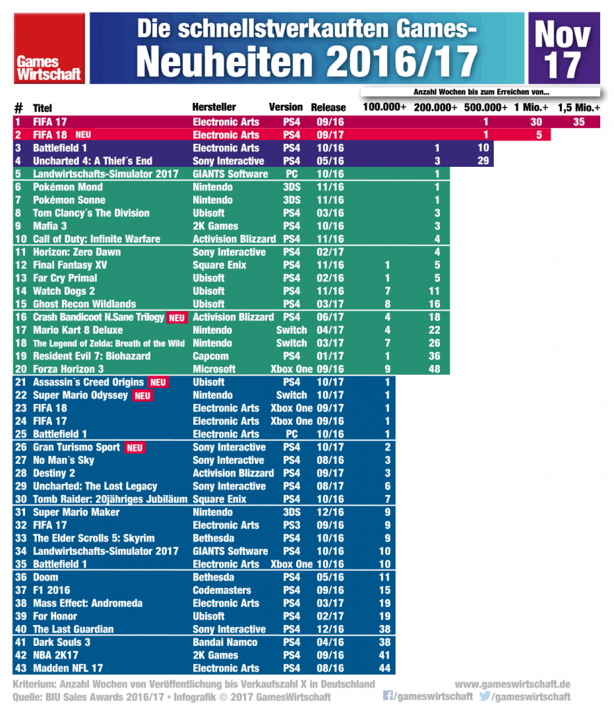 """""""Crash Bandicoot N.Sane Trilogy"""" arbeitet sich in die Top 20 der erfolgreichsten Neuheiten 2017 vor."""
