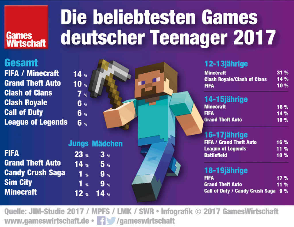 minecraft fifa gta die beliebtesten games deutscher teenager. Black Bedroom Furniture Sets. Home Design Ideas