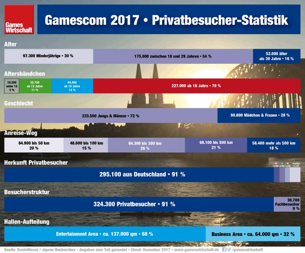 Gamescom 2017 Privatbesucher-Statistik: Zwei Drittel der Gamescom-Besucher sind volljährig.