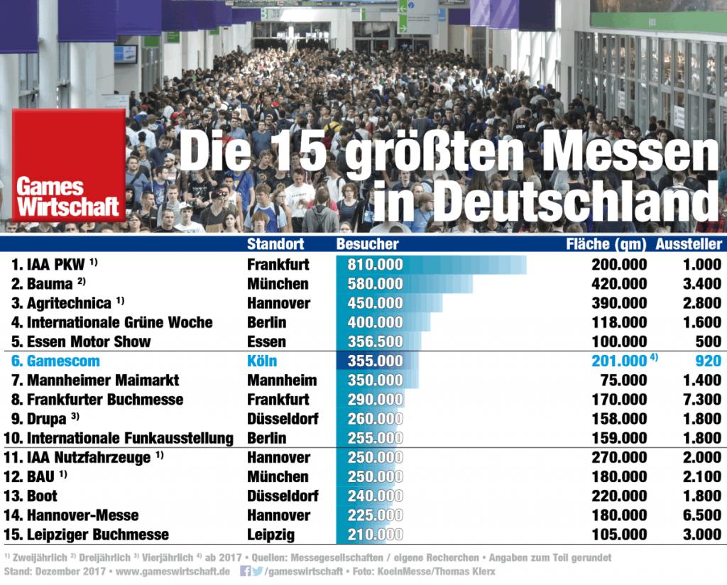Die größten Messen in Deutschland: Die Gamescom 2017 verteidigt ihren sechsten Platz, knapp hinter der Essen Motor Show.