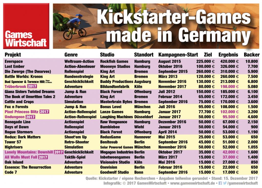 """Kickstarter Bilanz 2017: """"Trüberbrook"""" führt mit knapp 200.000 Euro die Liste der erfolgreichsten deutschen Kickstarter-Games an."""