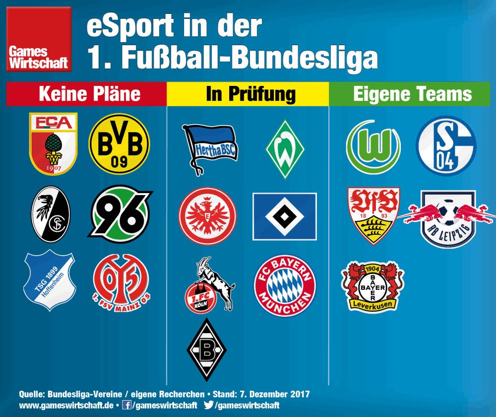 Neuzugang Bayer 04 Leverkusen: Fünf der 18 Fußball-Bundesligisten unterhalten mittlerweile eigene eSport-Abteilungen.