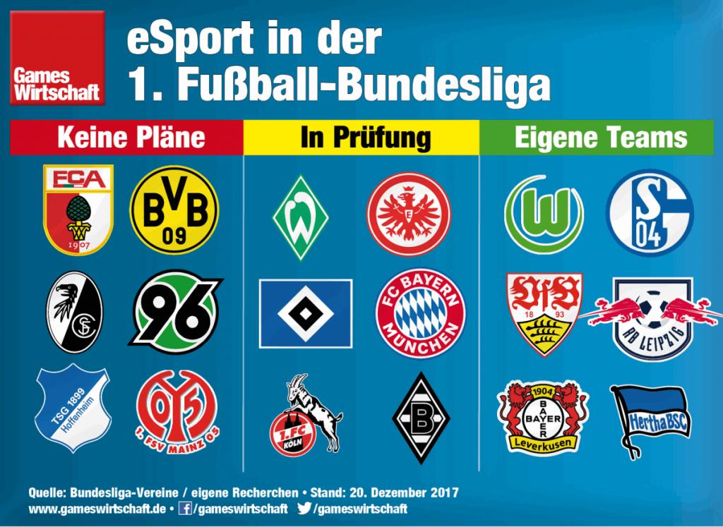 Bundesligist Hertha BSC vollzieht mit der eSport-Akademie den Einstieg in den elektronischen Sport.
