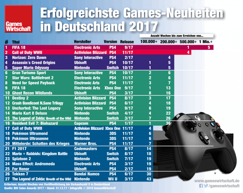Horizon: Zero Dawn (Rang 3) ist die erfolgreichste neue Videospiel-Marke im Spielejahr 2017.