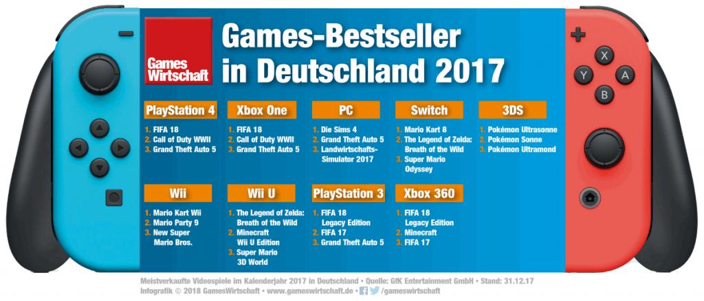 GfK Entertainment hat die Games-Bestseller 2017 für Deutschland ausgewertet.
