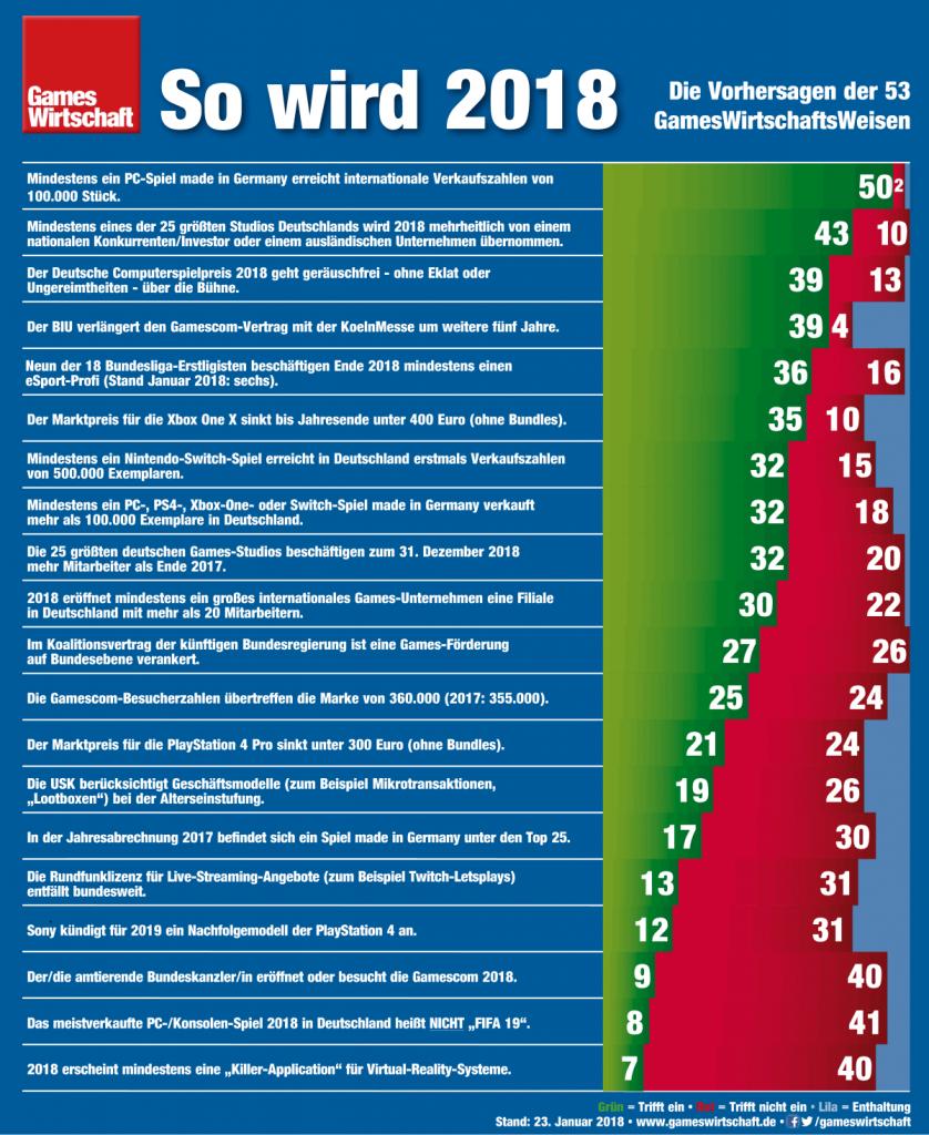 So wird 2018: Die Prognosen von mehr als 50 Experten für den deutschen Spiele-Markt.