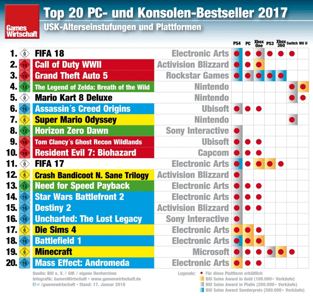 "Die Switch-Titel ""The Legend of Zelda: Breath of the Wild"", ""Super Mario Odyssey"" und ""Mario Kart 8 Deluxe"" belegen drei Plätze in den GfK-Jahres-Charts 2017."
