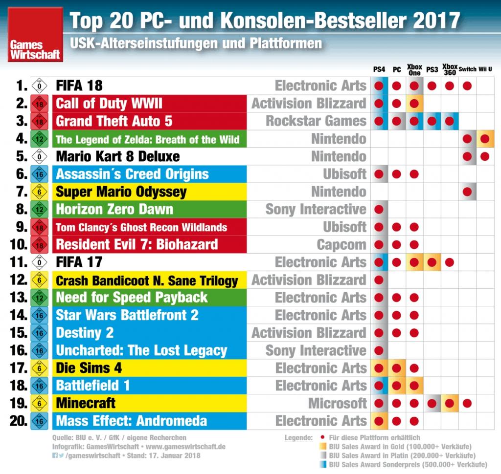 Sieben der 20 meistverkauften Games des Jahres 2017 stammen von Electronic Arts.