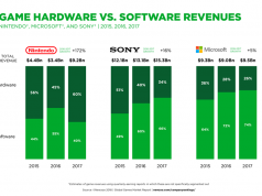 Nach Berechnungen von Newzoo lag Nintendo beim Spielkonsolen-Umsatz im Jahr 2017 vor Microsoft und Sony (Grafik: Newzoo).