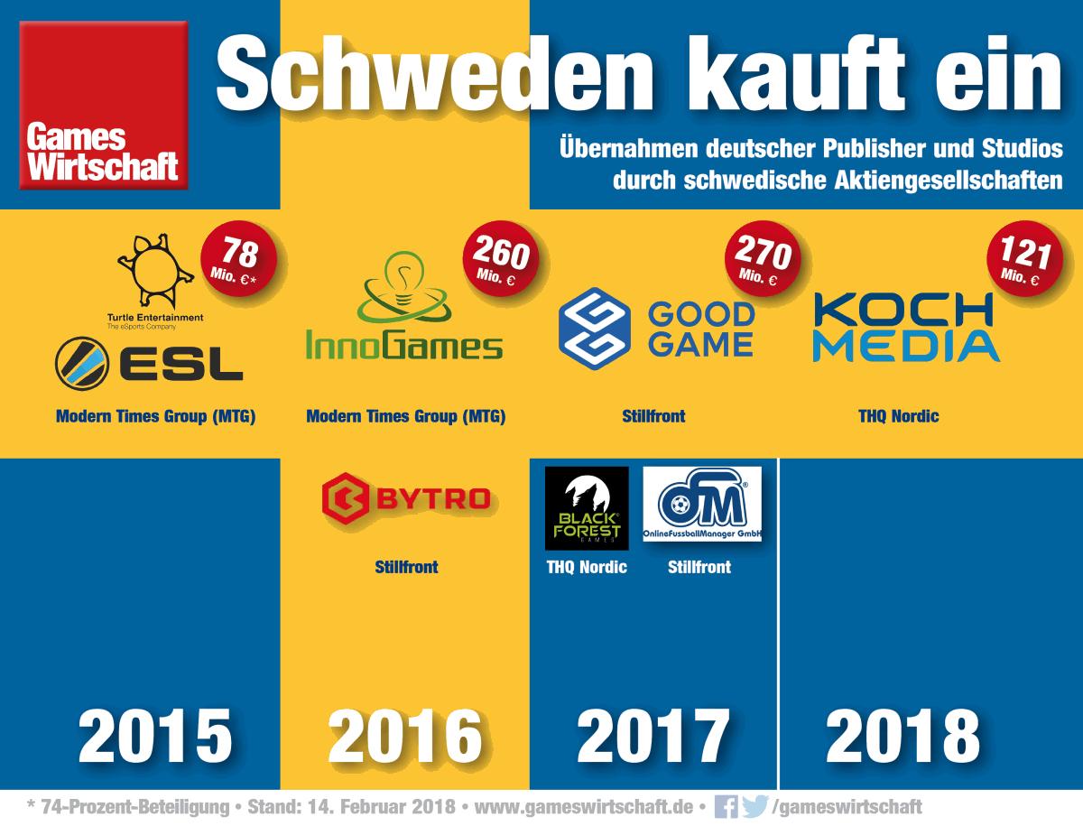 Relevante Übernahmen deutscher Games-Unternehmen durch schwedische Konzerne und Investoren seit 2015 (Stand: 14.02.2018)