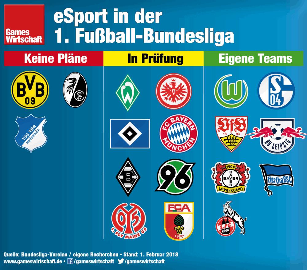 Der 1. FC Köln ist der siebte Fußball-Bundesligist mit konkreten eSport-Ambitionen (Stand: 1.2.18)