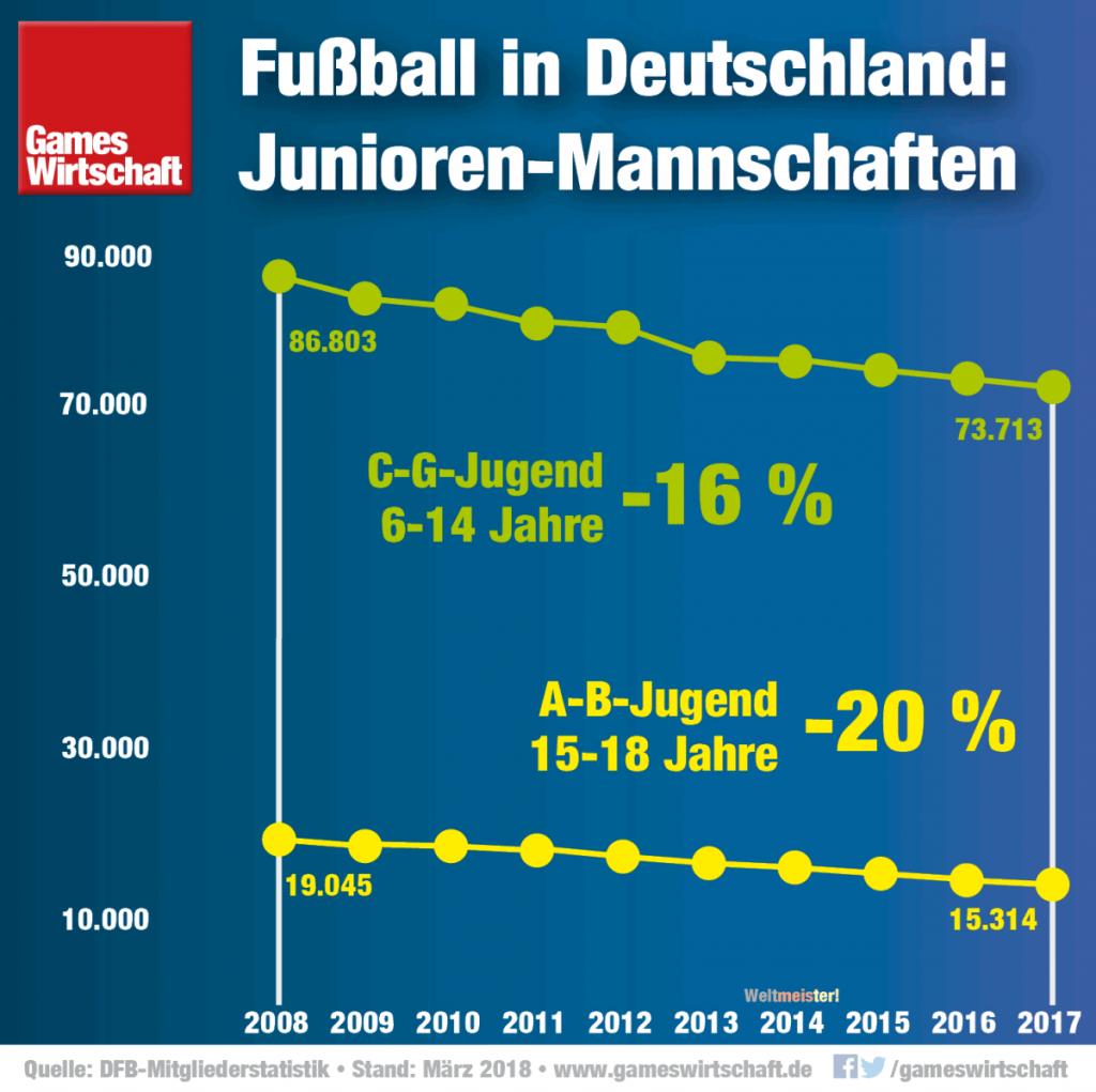 Die weiterhin rückläufige Zahl an Junioren-Mannschaften bereitet dem DFB Kopfzerbrechen.