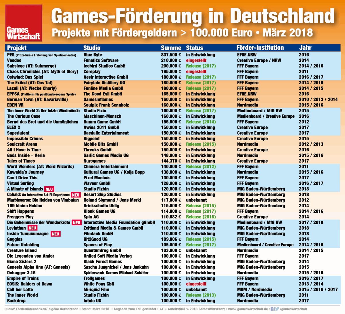 Diese Spiele-Projekte made in Germany wurden in den vergangenen Jahren mit mehr als 100.000 Euro gefördert (Stand: März 2018)