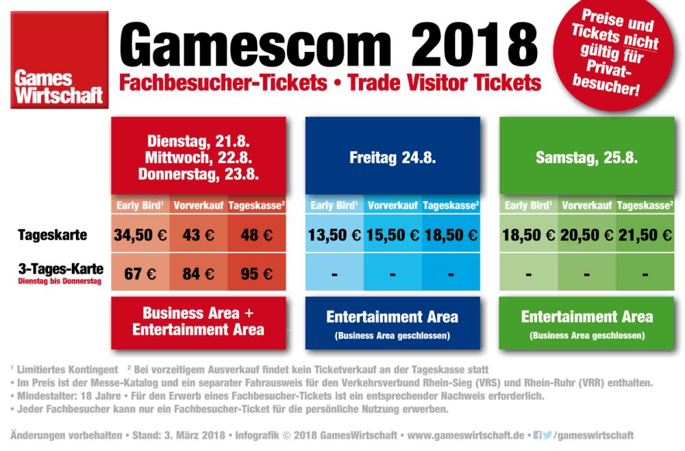 Die Preise für die Gamescom 2018 Fachbesucher-Tickets wurden gegenüber 2017 spürbar erhöht (Stand: 3. März 2018)