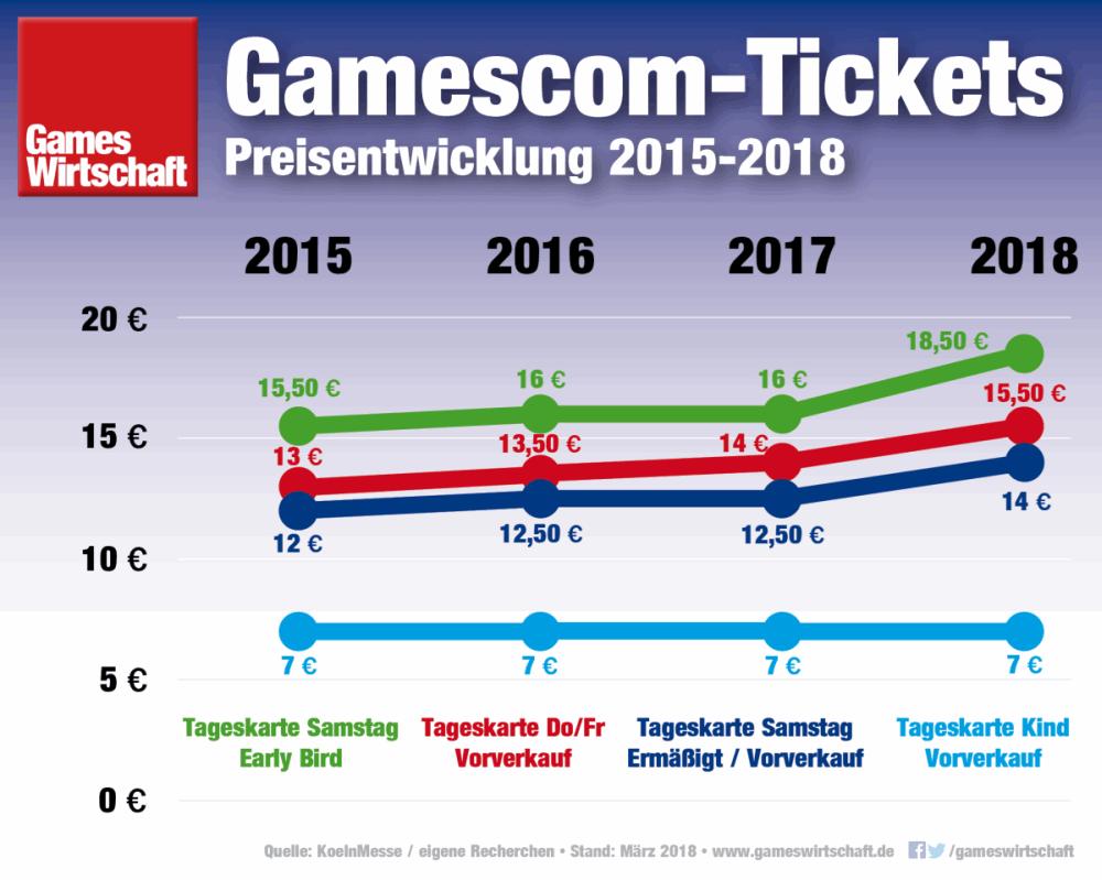 Je nach Messetag und Tarif liegen die Gamescom 2018 Ticketpreise um rund 15 Prozent über dem Vorjahr (Stand: 3. März 2018)