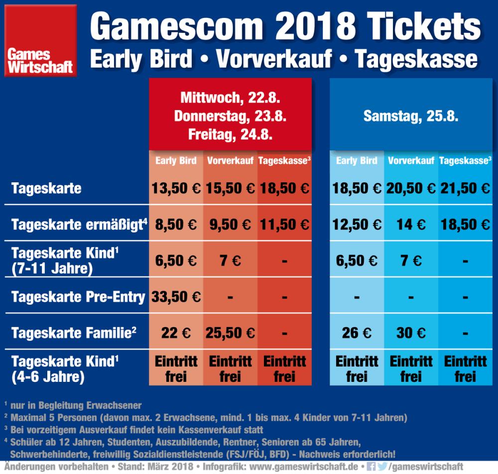 Gamescom 2018 Ticketpreise für Privatbesucher im Überblick (Stand: 3. März 2018)