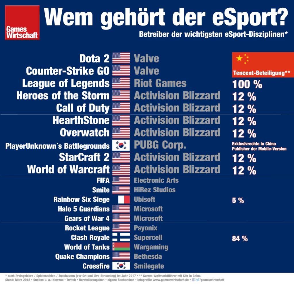 Wem gehört der eSport? Die Top 10 der wichtigsten Disziplinen - plus das Verfolgerfeld (Stand: März 2018)