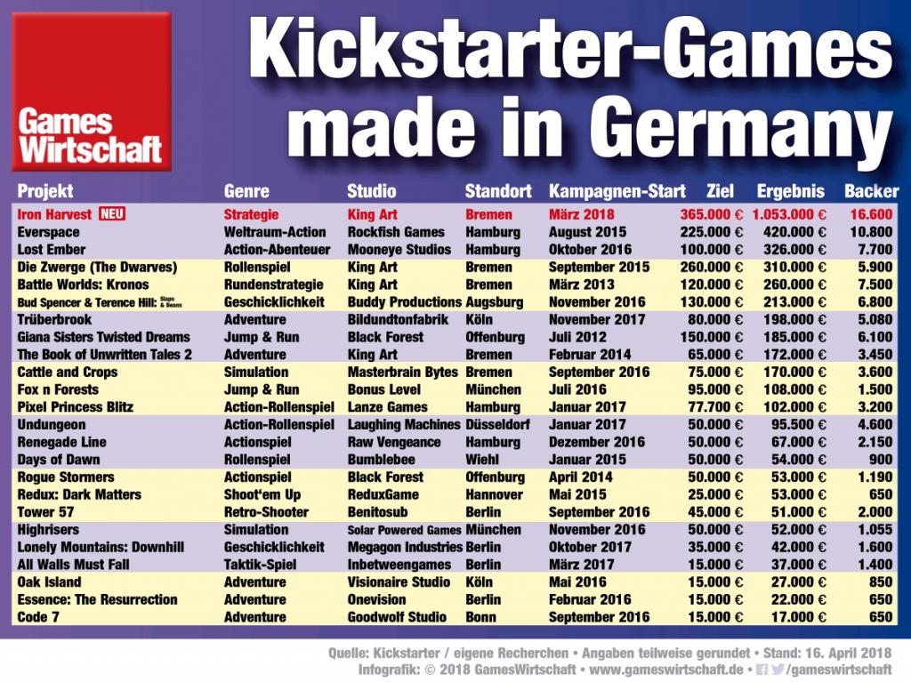 """Neuer Spitzenreiter: """"Iron Harvest"""" führt die Liste der erfolgreichsten deutschen Kickstarter-Projekte an (Stand: 18.4.2018, ohne Paypal-/Shop-Umsätze)"""