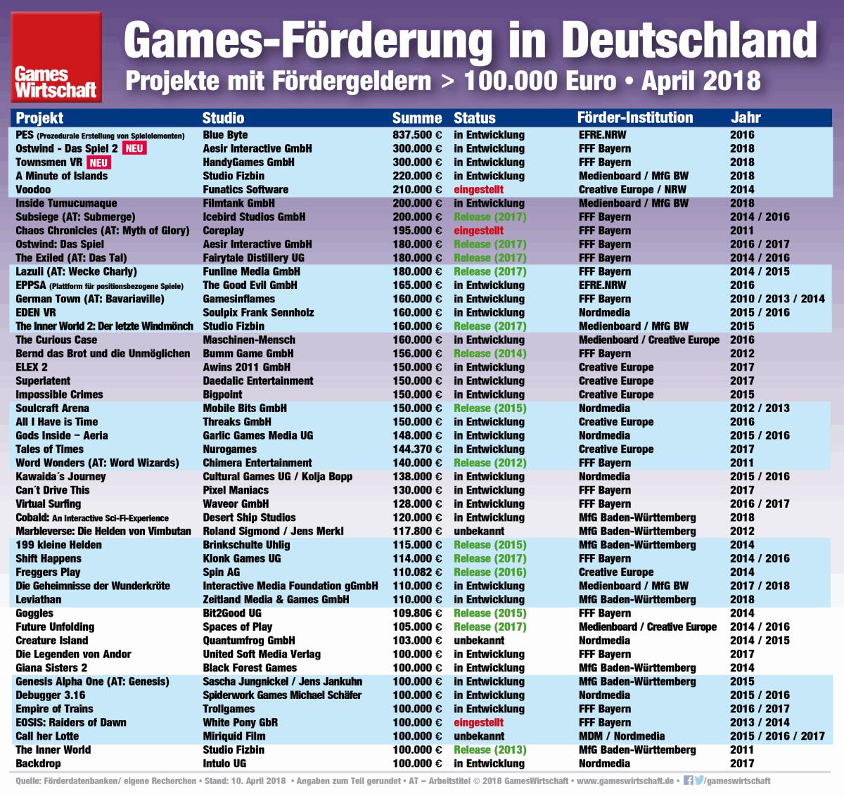 An diese Spiele aus Deutschland sind Fördergelder von mindestens 100.000 Euro geflossen (Stand: 10. April 2018).