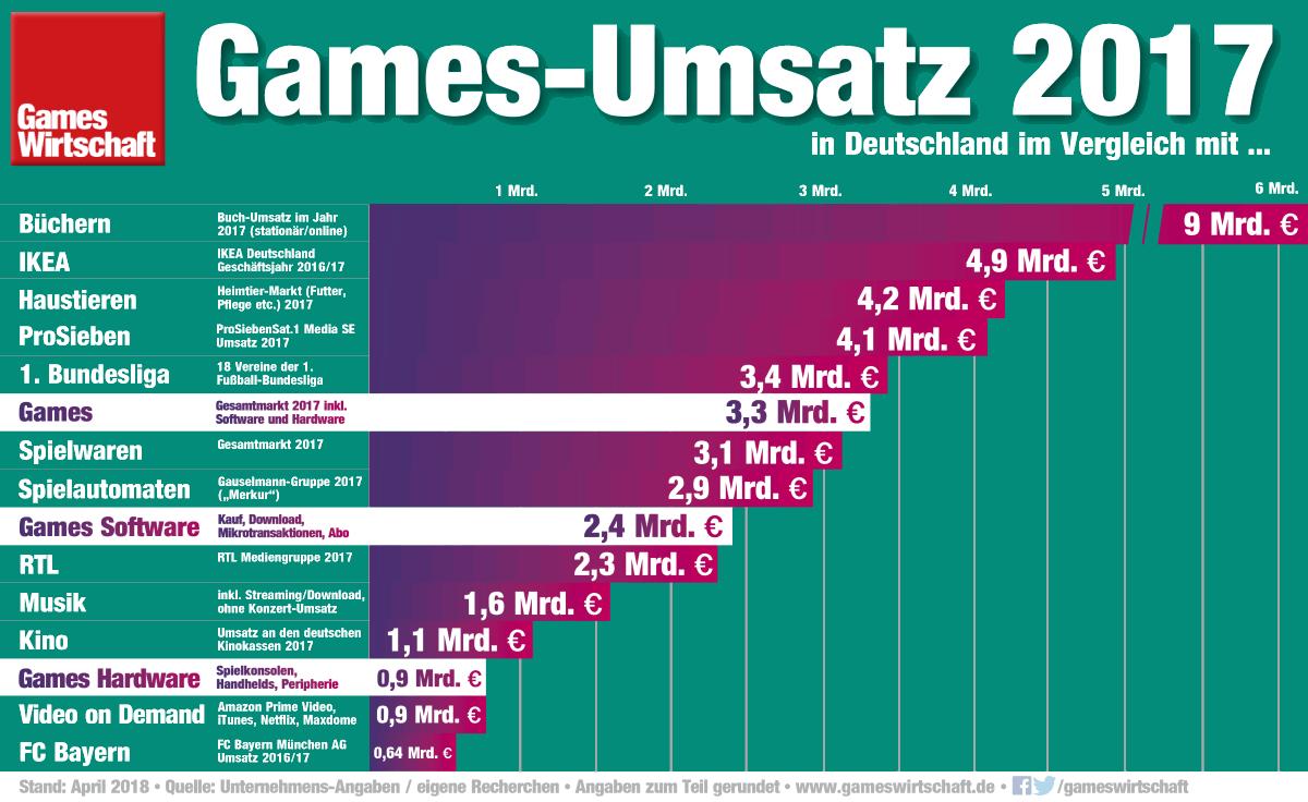 Umsatzvergleich 2017: Noch wird mit Büchern fast drei Mal so viel umgesetzt wie mit Computerspielen.