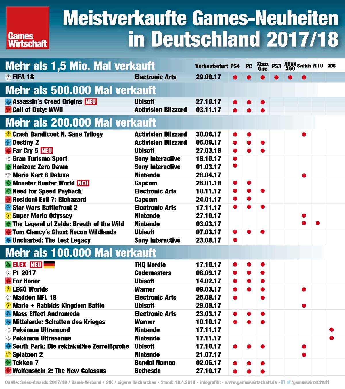 Die meistverkauften Spiele-Neuheiten in Deutschland 2017/18 (Stand: April 2018)