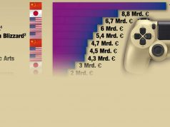 Newzoo hat die 25 umsatzstärksten Games-Anbieter der Welt ermittelt.