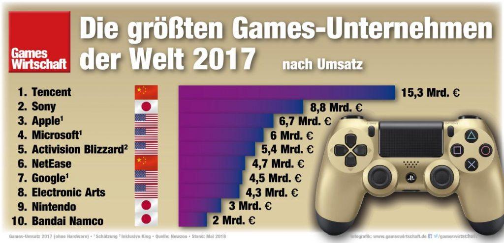 Spiele Hersteller