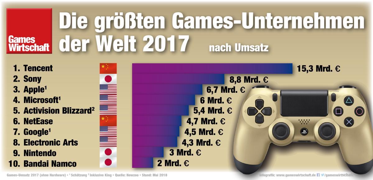 Spielehersteller