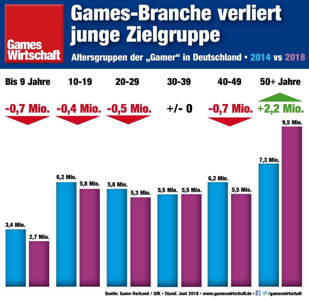 """Trotz steigender Geburtenzahlen sinkt die Zahl der minderjährigen """"Gamer"""" in Deutschland (Stand: Juni 2018)"""