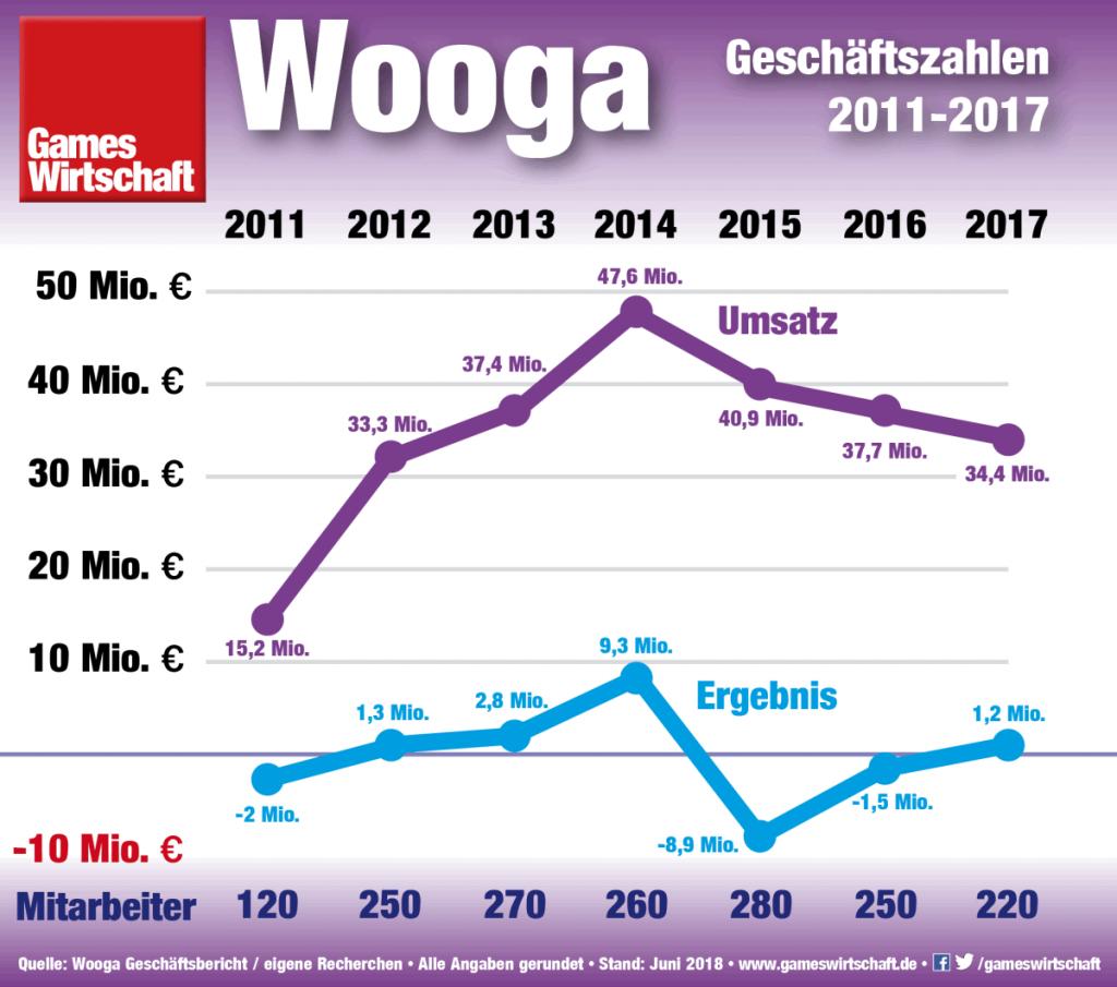 Umsatz und Ergebnis des Berliner Spiele-Entwicklers Wooga (Stand: Juni 2018)